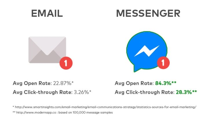 Statistik Öffnungsrate Messenger Marketing